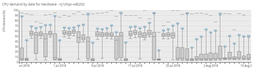 Application Capacity Mine Analyse