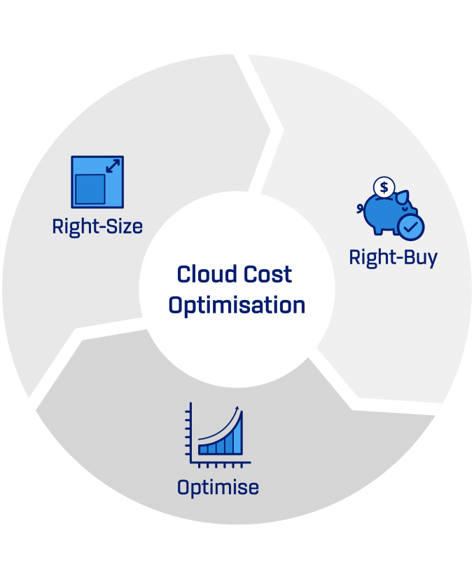 cloud and cost optimisation